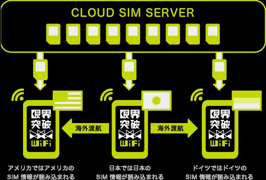 限界突破Wifi クラウドSIM