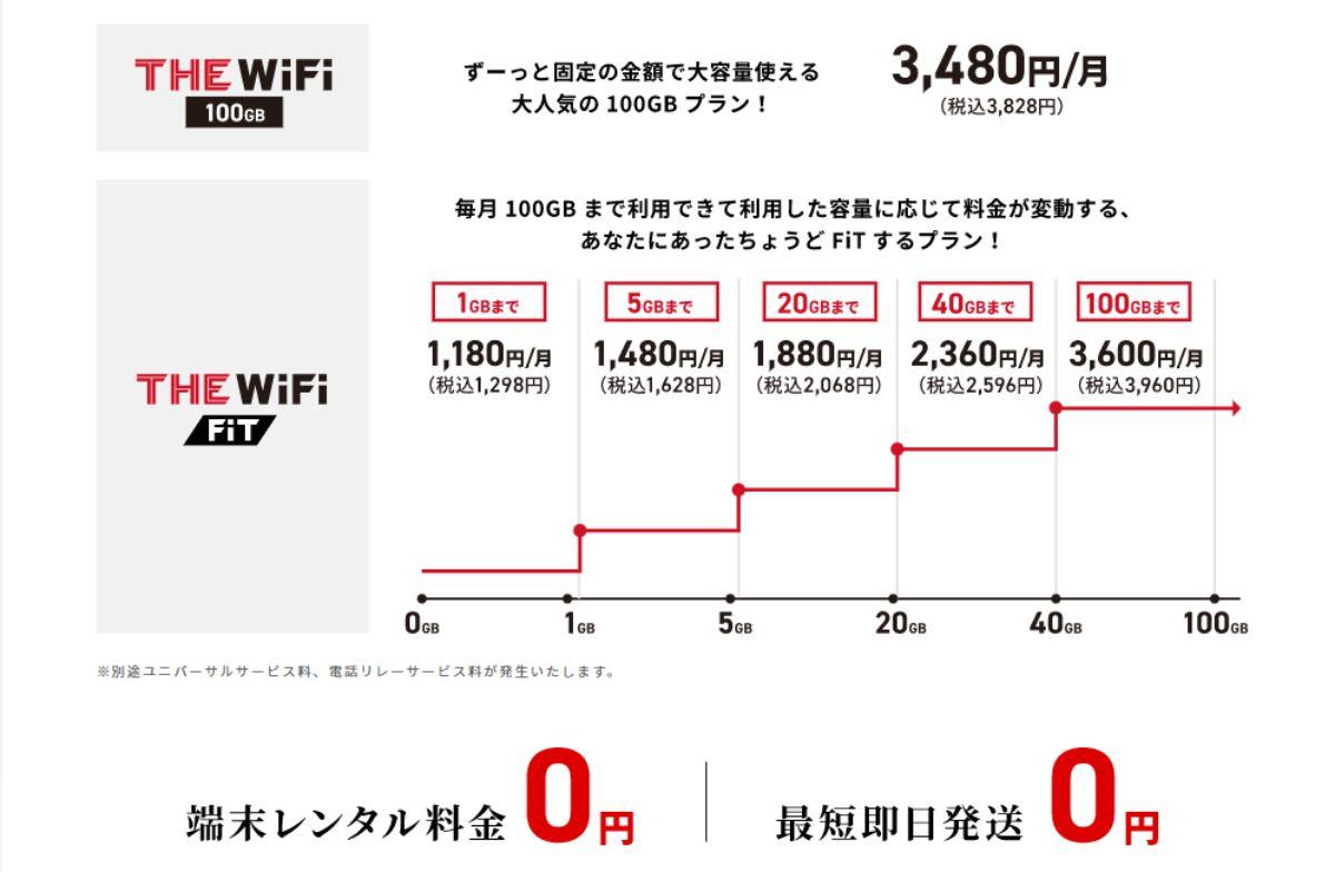 国内 海外 THE WiFi 料金プラン 評判 徹底解説